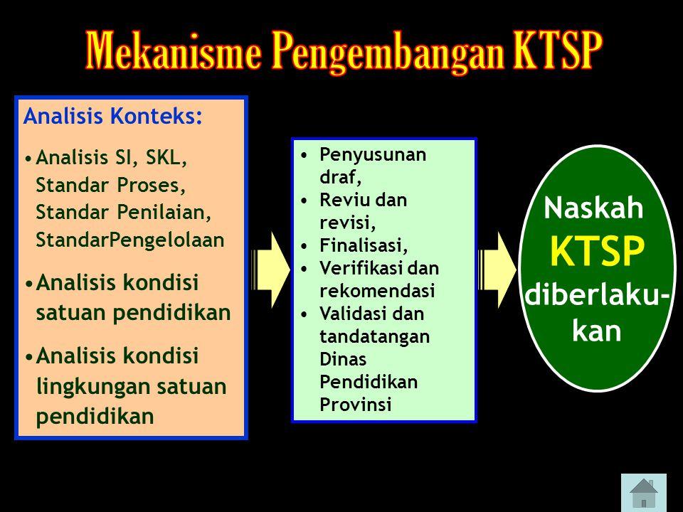 Mekanisme Pengembangan KTSP