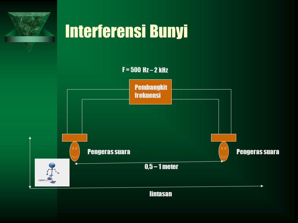 Interferensi Bunyi F = 500 Hz – 2 kHz Pembangkit frekuensi