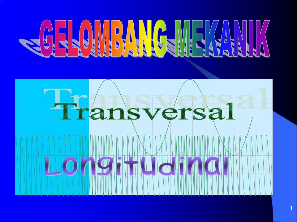 GELOMBANG MEKANIK Transversal Longitudinal