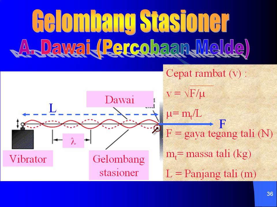 A. Dawai (Percobaan Melde)