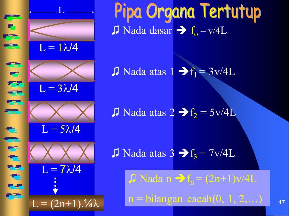 Pipa Organa Tertutup Pipa organa tertutup ♫ Nada dasar  fo = v/4L