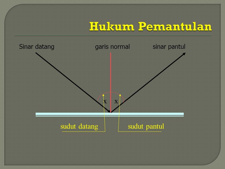 Hukum Pemantulan x x sudut datang sudut pantul