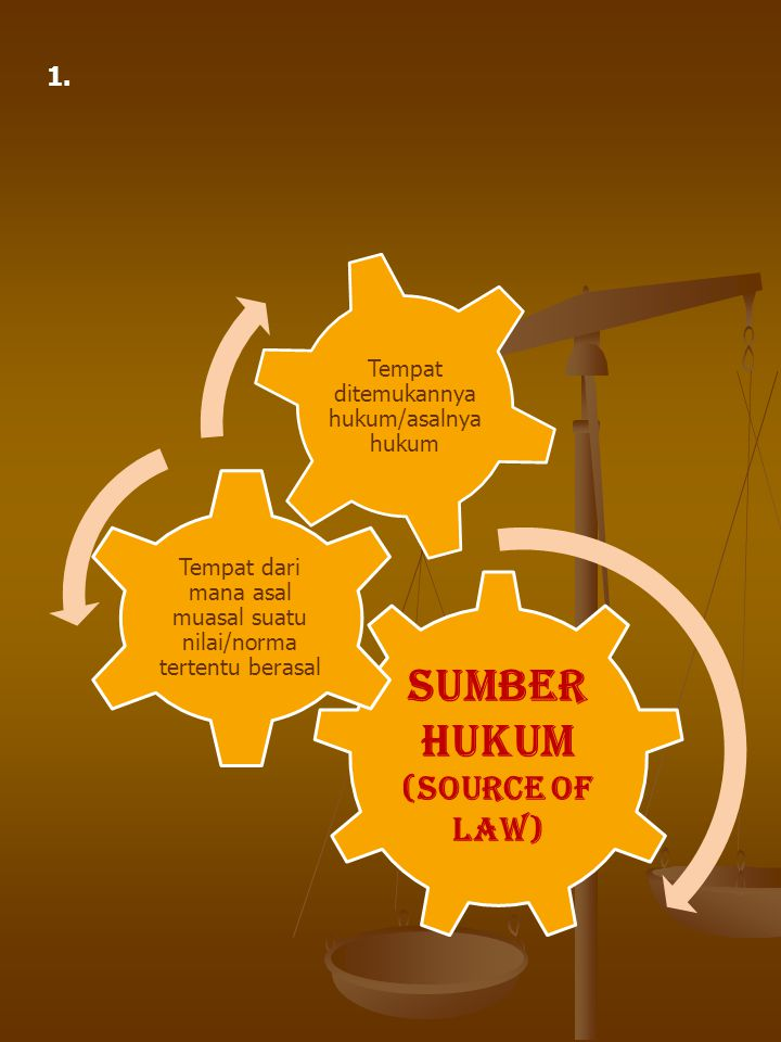 Sumber Hukum (Source of Law)
