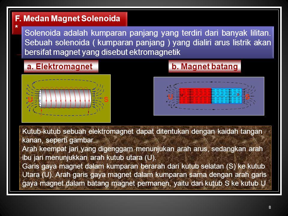 F. Medan Magnet Solenoida *