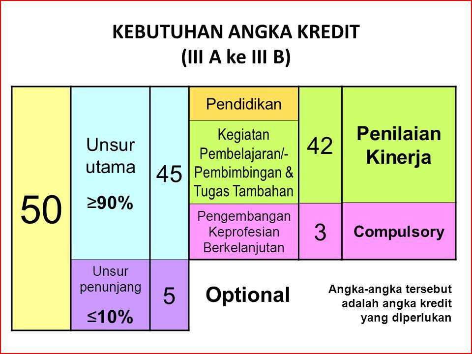 KEBUTUHAN ANGKA KREDIT (III A ke III B)