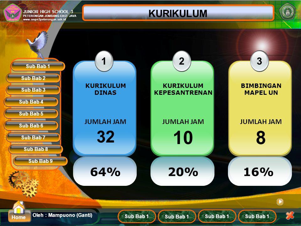 10 8 32 64% 20% 16% KURIKULUM 1 2 3 JUMLAH JAM JUMLAH JAM JUMLAH JAM