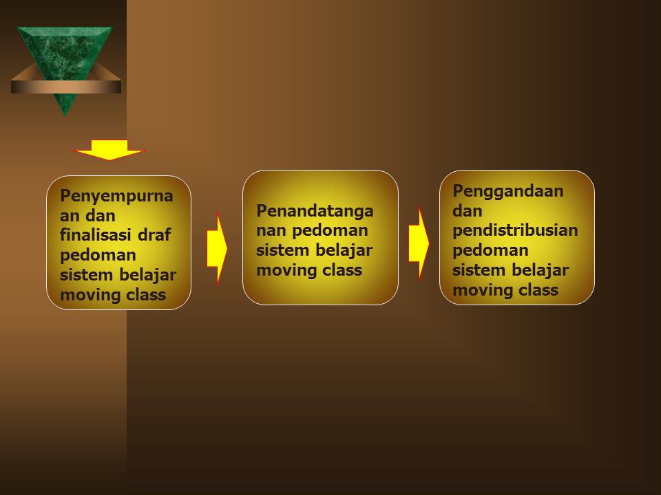 Penandatanganan pedoman sistem belajar moving class