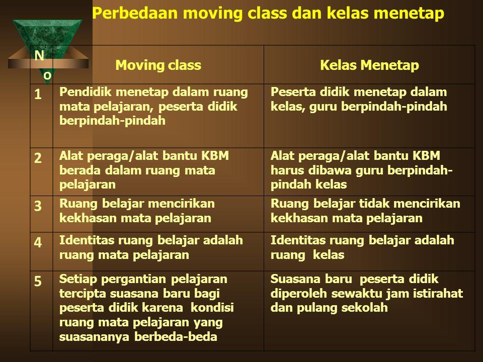 Perbedaan moving class dan kelas menetap No