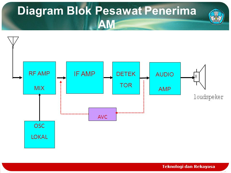 Diagram Blok Pesawat Penerima AM