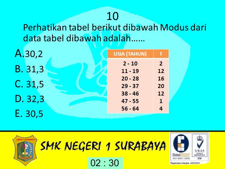 10 Perhatikan tabel berikut dibawah Modus dari data tabel dibawah adalah…… A.30,2. B. 31,3. C. 31,5.