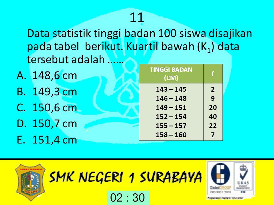 11 Data statistik tinggi badan 100 siswa disajikan pada tabel berikut. Kuartil bawah (K1) data tersebut adalah ……