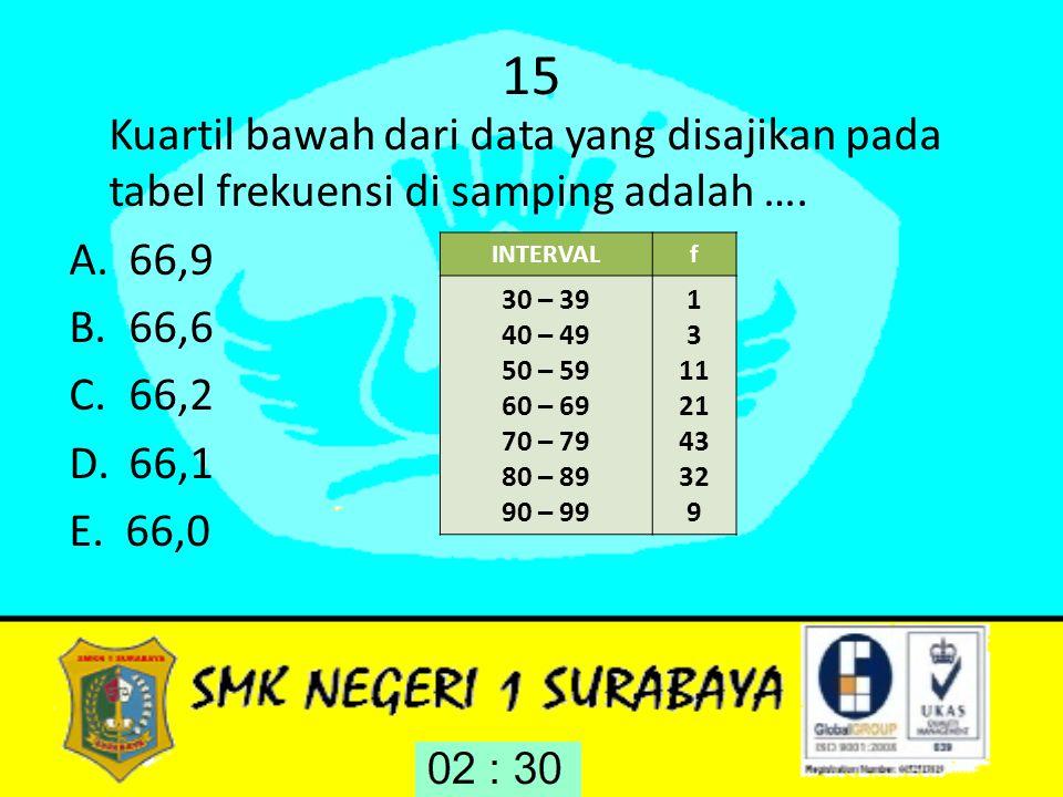 15 Kuartil bawah dari data yang disajikan pada tabel frekuensi di samping adalah …. 66,9. 66,6. 66,2.