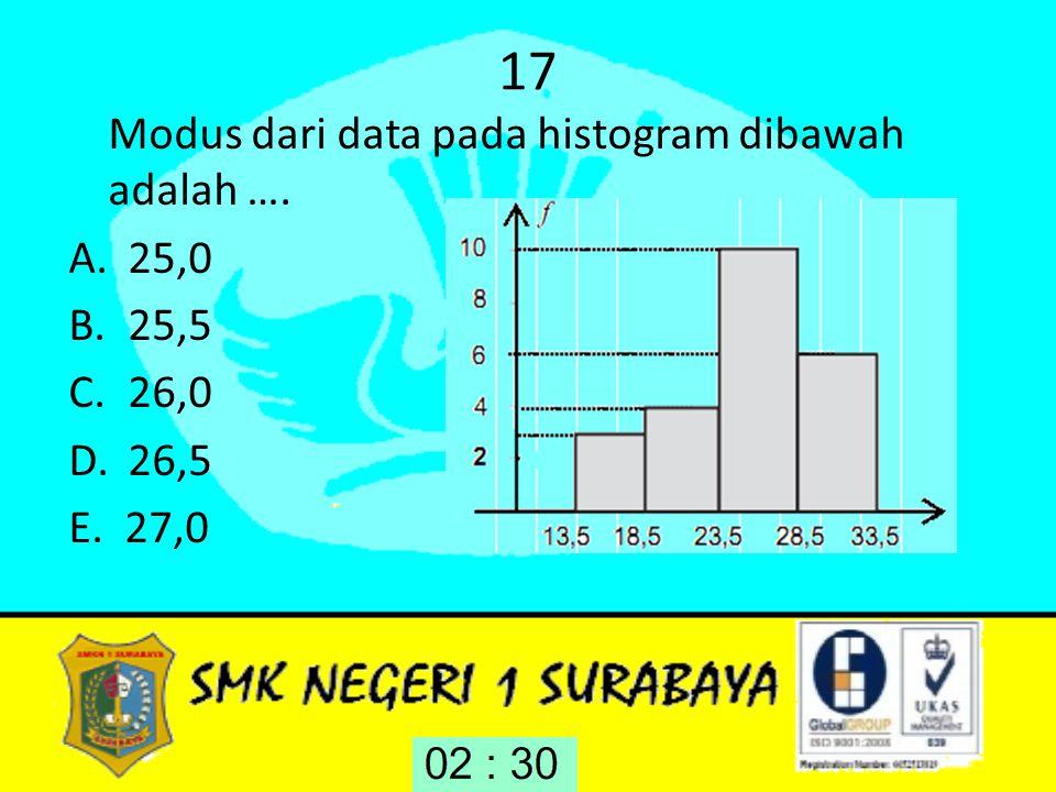 17 Modus dari data pada histogram dibawah adalah …. 25,0 25,5 26,0