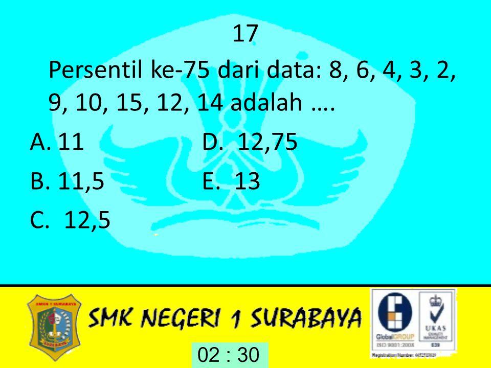 17 Persentil ke-75 dari data: 8, 6, 4, 3, 2, 9, 10, 15, 12, 14 adalah …. 11 D. 12,75. 11,5 E. 13.