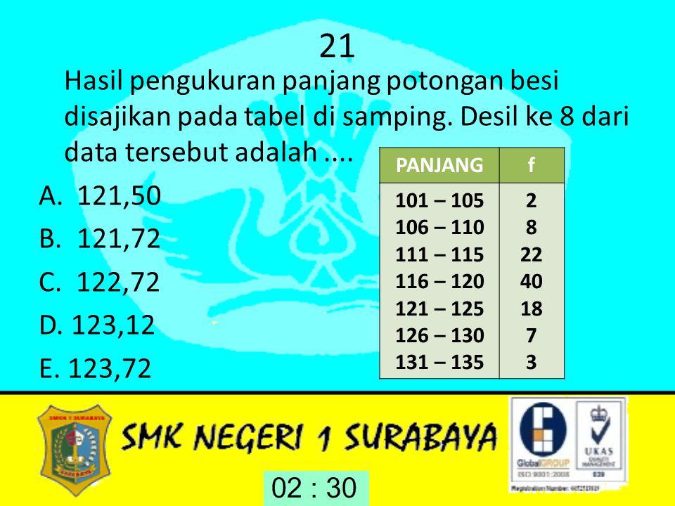 21 Hasil pengukuran panjang potongan besi disajikan pada tabel di samping. Desil ke 8 dari data tersebut adalah ....