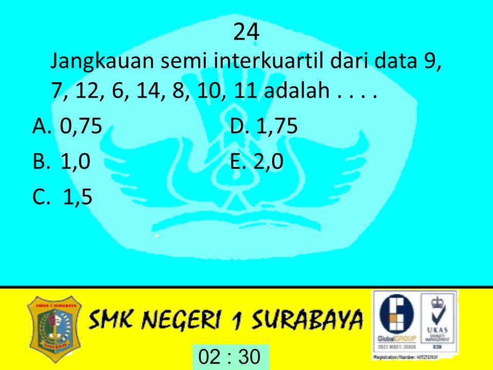 24 Jangkauan semi interkuartil dari data 9, 7, 12, 6, 14, 8, 10, 11 adalah . . . . 0,75 D. 1,75.