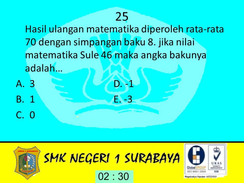 25 Hasil ulangan matematika diperoleh rata-rata 70 dengan simpangan baku 8. jika nilai matematika Sule 46 maka angka bakunya adalah…