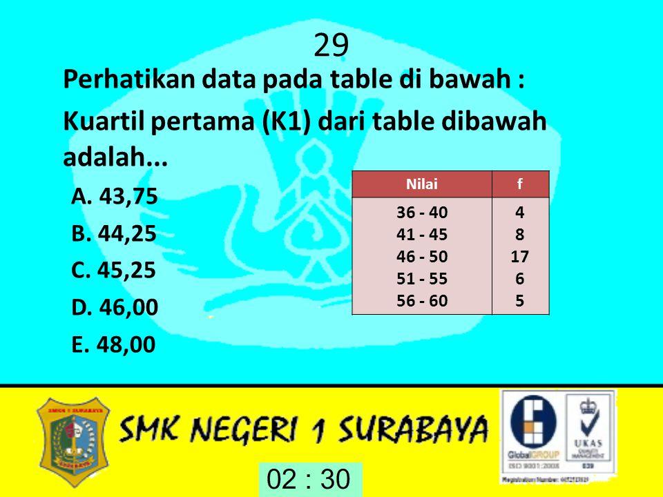 29 Perhatikan data pada table di bawah :