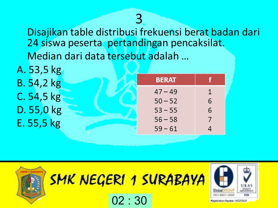 3 Median dari data tersebut adalah … A. 53,5 kg B. 54,2 kg C. 54,5 kg