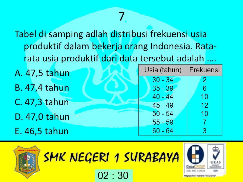7 Ta bel di samping adlah distribusi frekuensi usia produktif dalam bekerja orang Indonesia. Rata-rata usia produktif dari data tersebut adalah ….