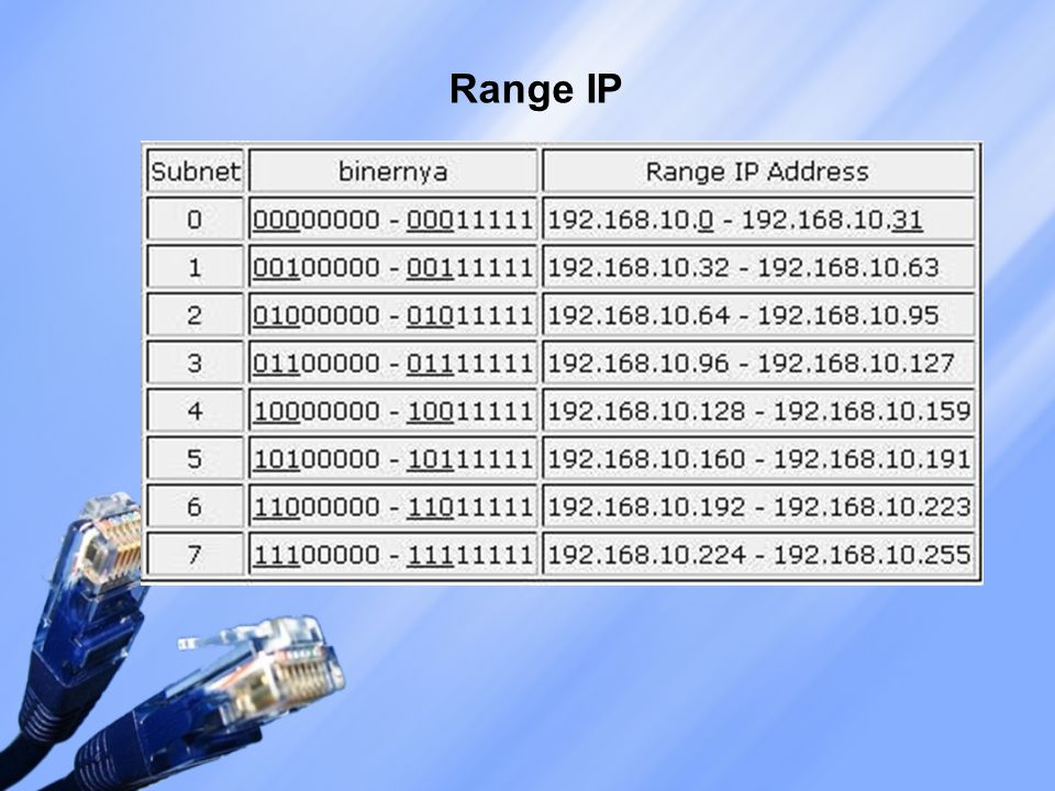 Range IP