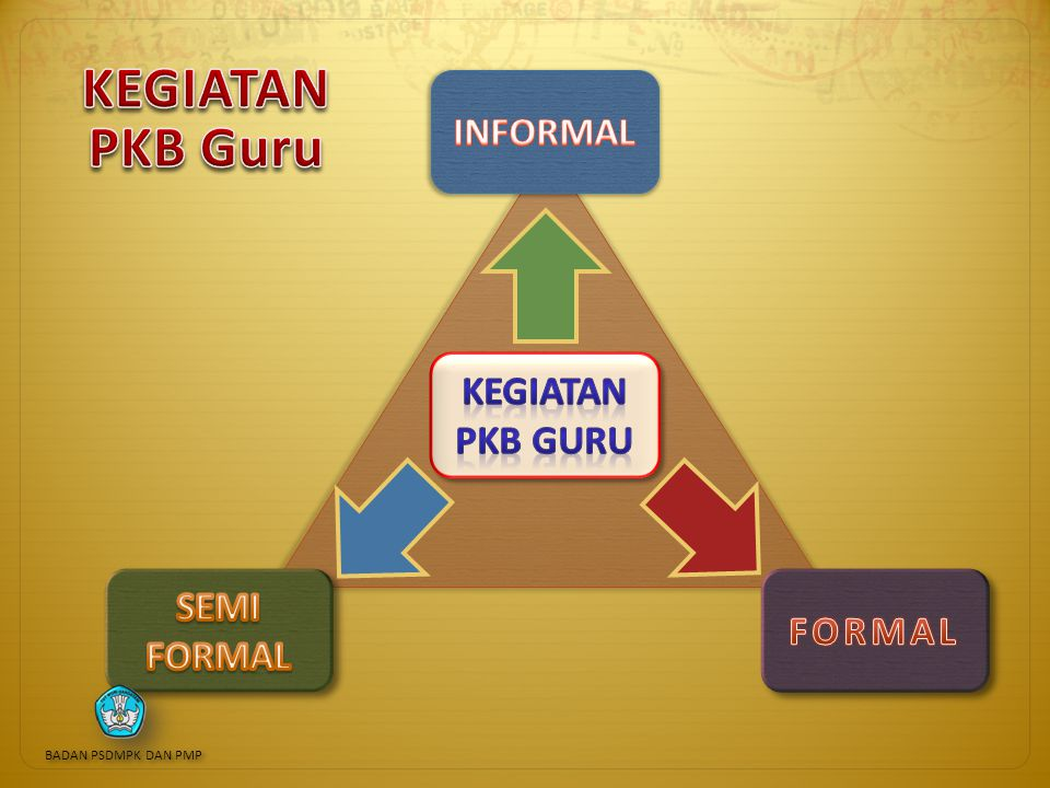 KEGIATAN PKB Guru INFORMAL KEGIATAN PKB Guru SEMI FORMAL FORMAL