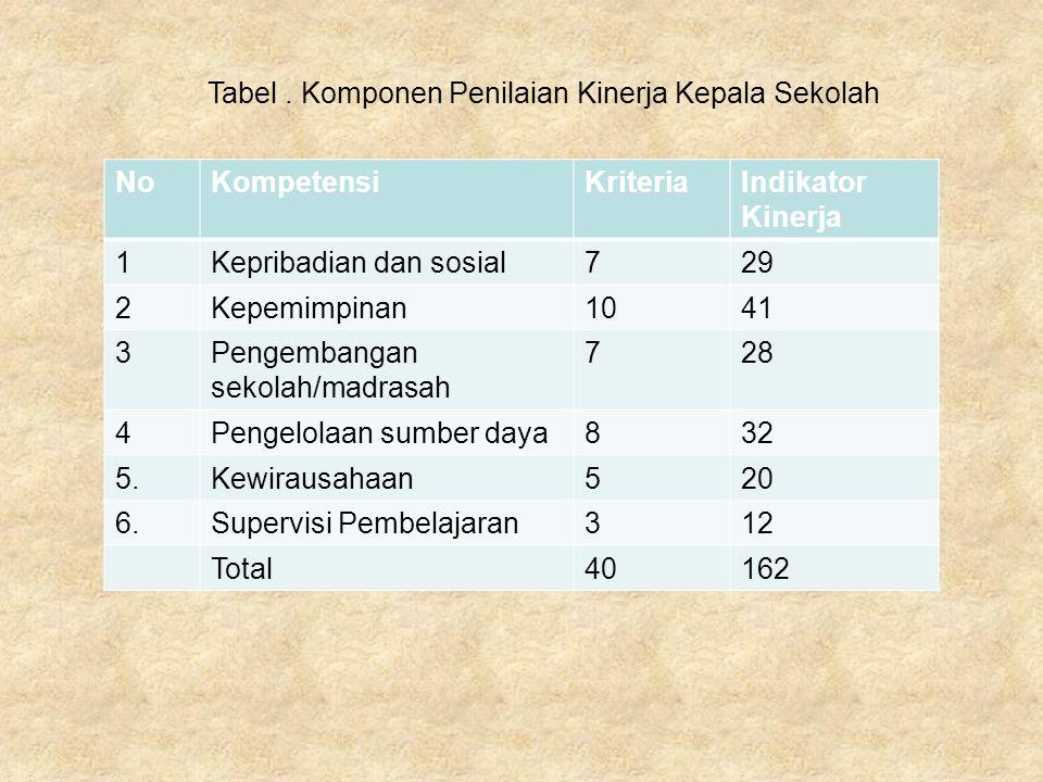 Tabel . Komponen Penilaian Kinerja Kepala Sekolah