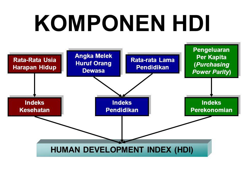 KOMPONEN HDI HUMAN DEVELOPMENT INDEX (HDI)