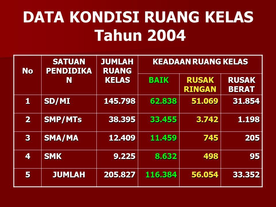 DATA KONDISI RUANG KELAS Tahun 2004