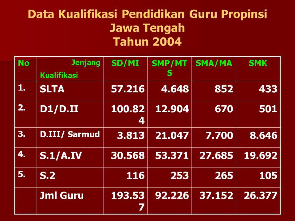 Data Kualifikasi Pendidikan Guru Propinsi Jawa Tengah Tahun 2004