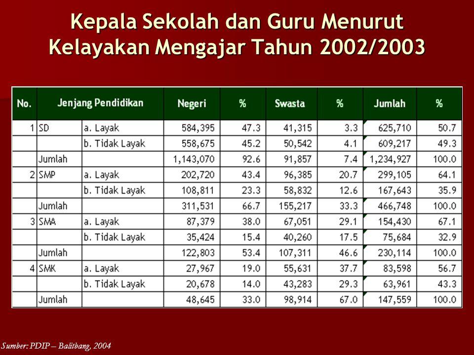 Kepala Sekolah dan Guru Menurut Kelayakan Mengajar Tahun 2002/2003