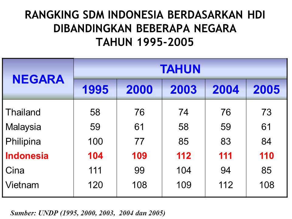 RANGKING SDM INDONESIA BERDASARKAN HDI DIBANDINGKAN BEBERAPA NEGARA TAHUN 1995-2005