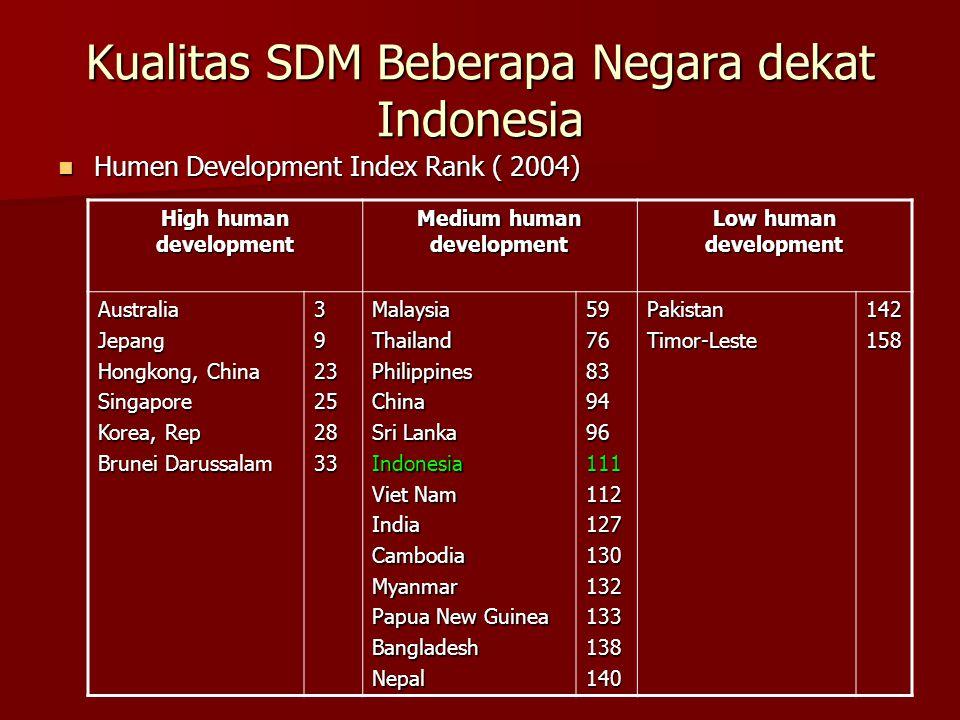 Kualitas SDM Beberapa Negara dekat Indonesia