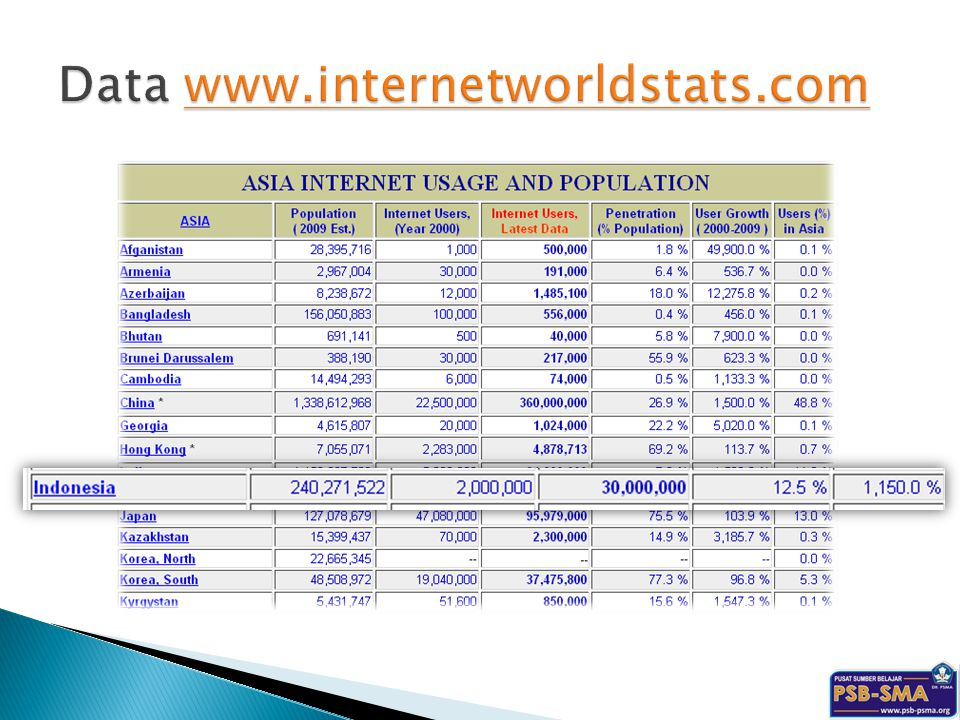 Data www.internetworldstats.com
