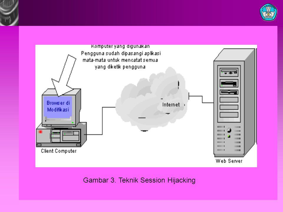 Gambar 3. Teknik Session Hijacking