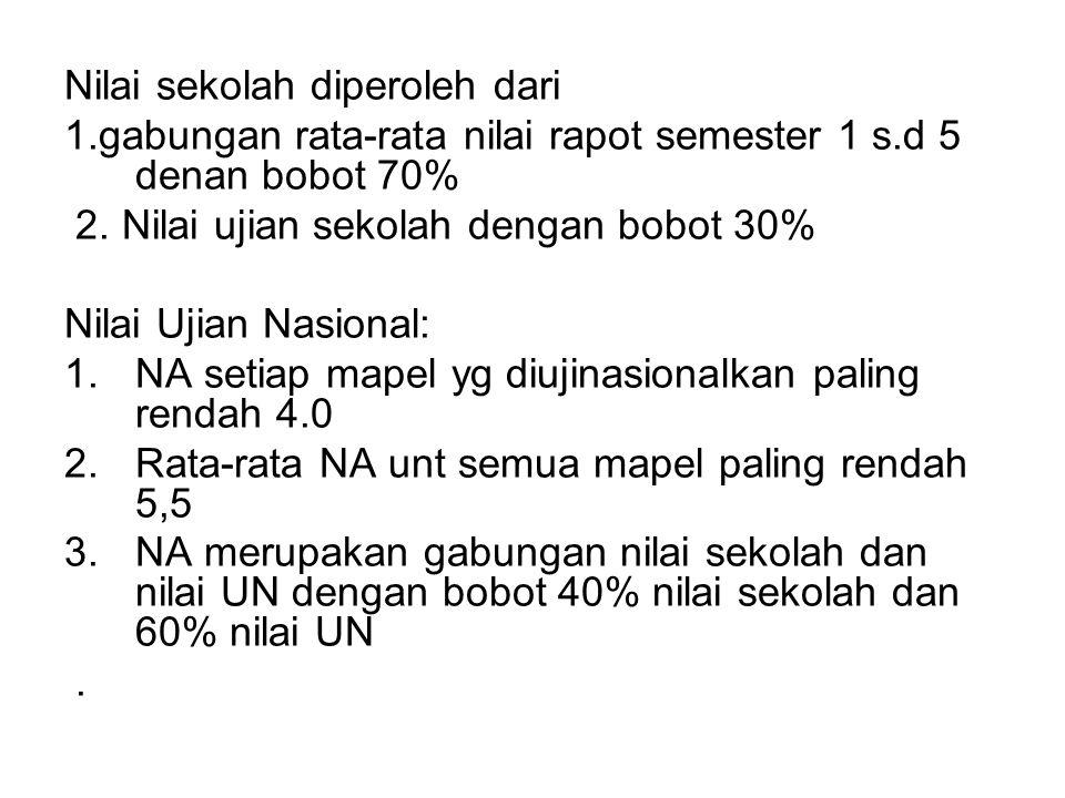 Nilai sekolah diperoleh dari