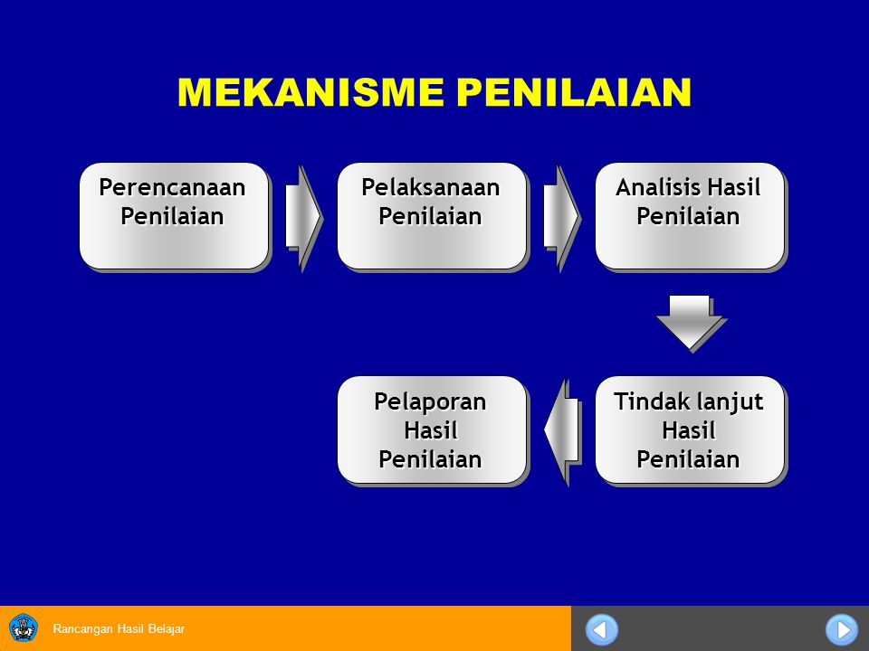MEKANISME PENILAIAN Perencanaan Penilaian Pelaksanaan Penilaian