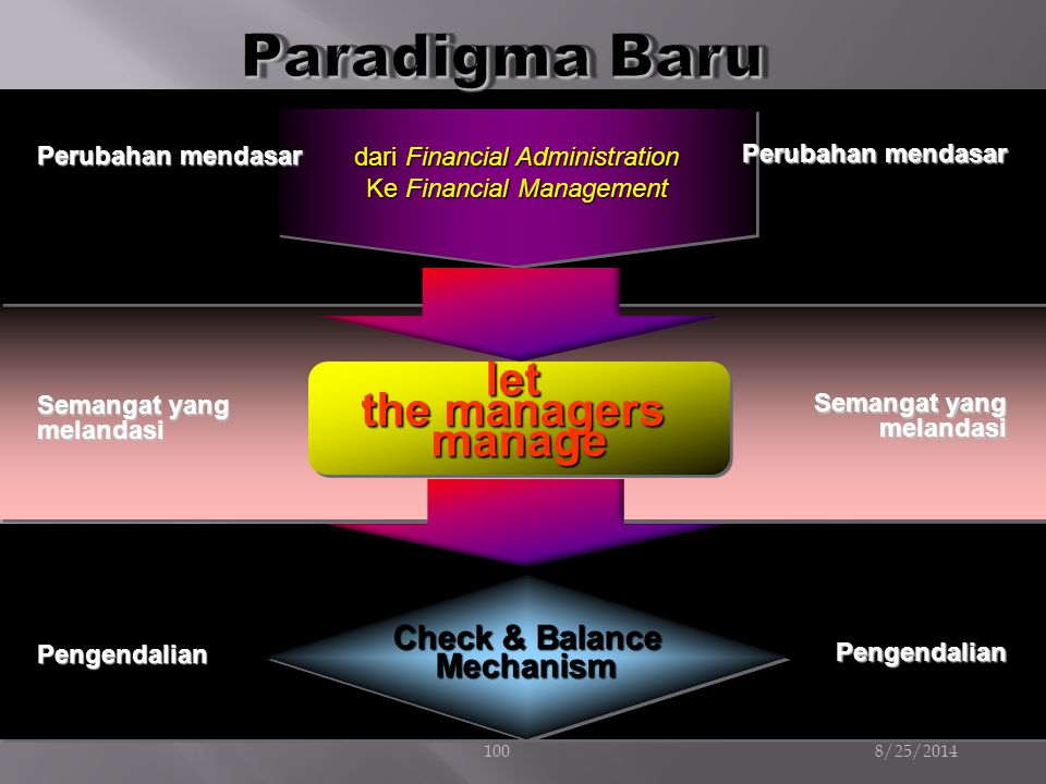 Paradigma Baru let the managers manage Check & Balance Mechanism