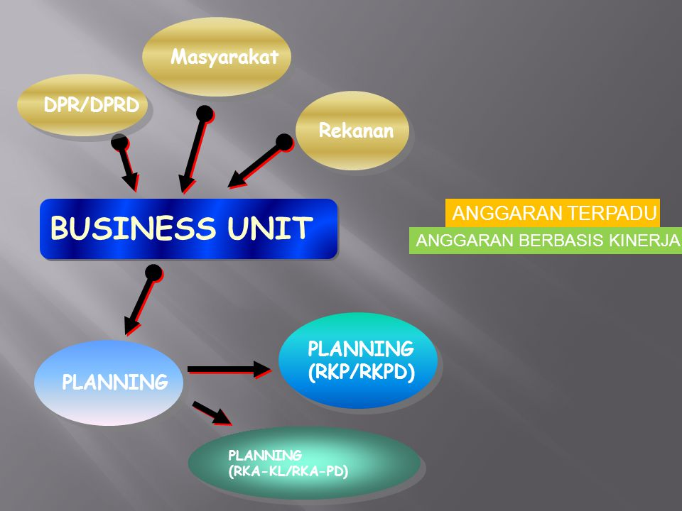 BUSINESS UNIT Masyarakat DPR/DPRD Rekanan ANGGARAN TERPADU PLANNING