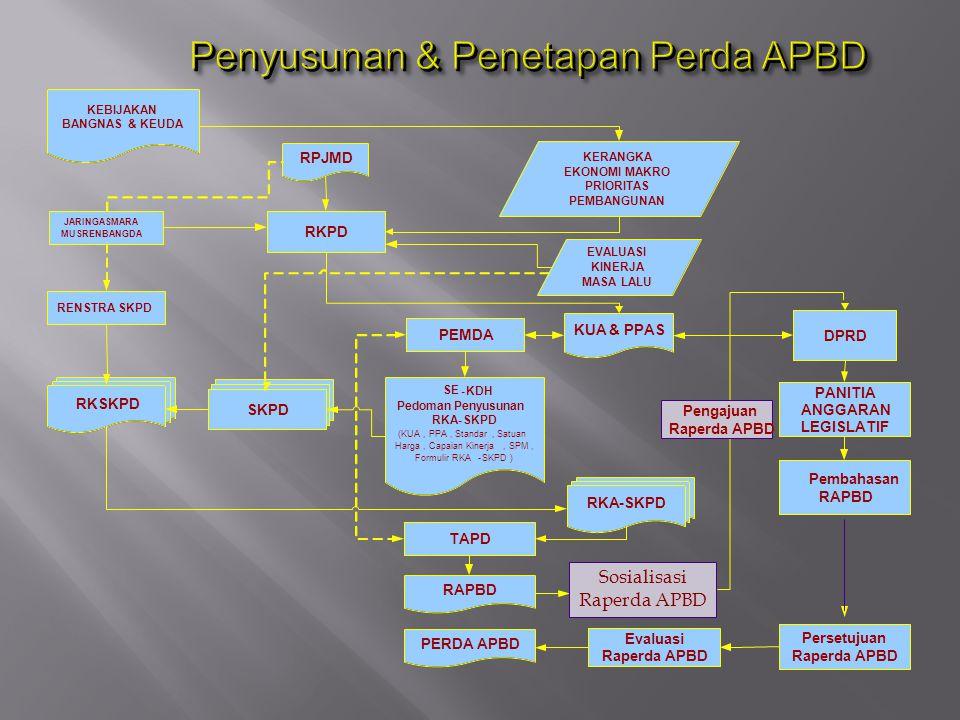 Penyusunan & Penetapan Perda APBD
