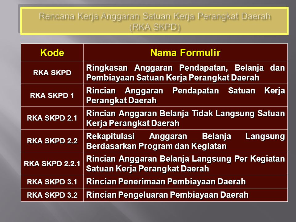 Rencana Kerja Anggaran Satuan Kerja Perangkat Daerah (RKA SKPD)