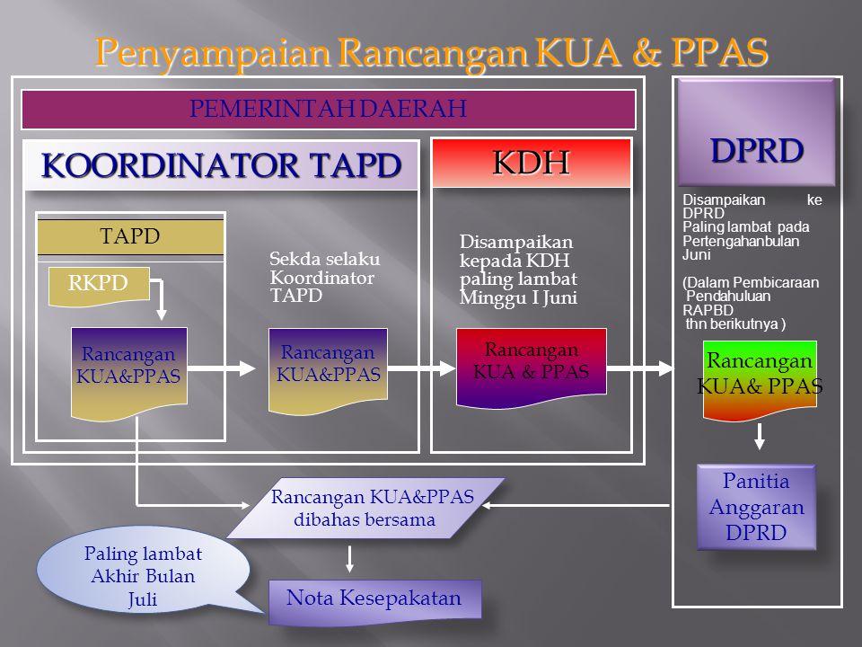 Penyampaian Rancangan KUA & PPAS