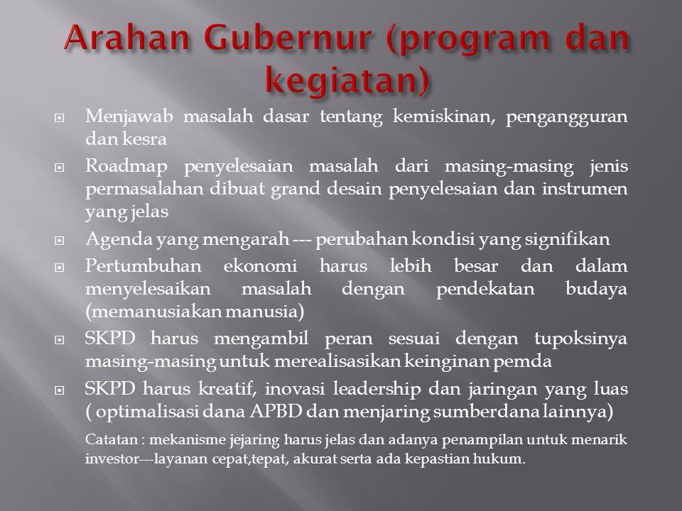 Arahan Gubernur (program dan kegiatan)