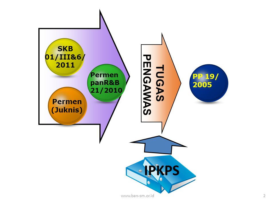 IPKPS PENGAWAS TUGAS SKB 01/III&6/ 2011 PP 19/ 2005 Permen (Juknis)