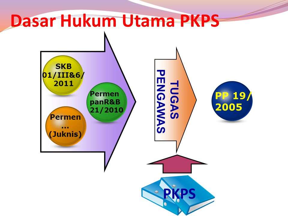 Dasar Hukum Utama PKPS PKPS PENGAWAS TUGAS PP 19/ 2005 SKB 01/III&6/