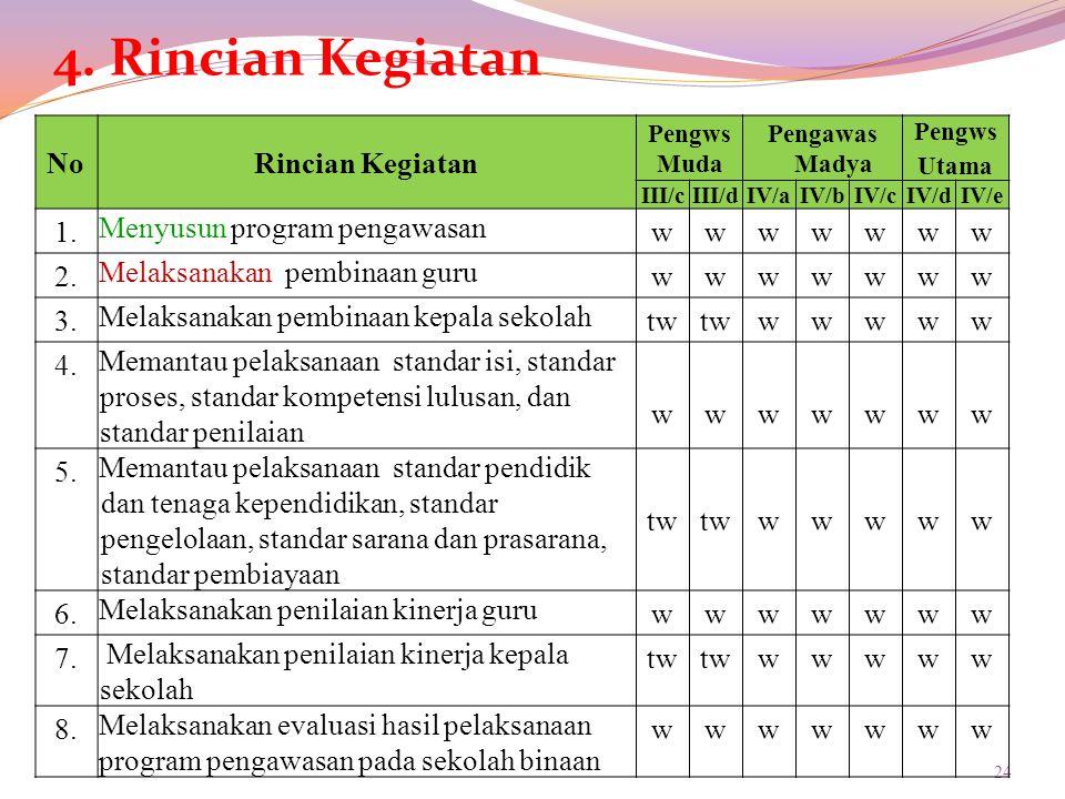 4. Rincian Kegiatan No Rincian Kegiatan 1. Menyusun program pengawasan