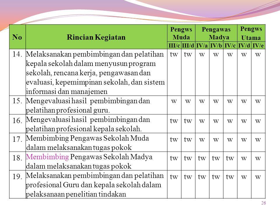 Mengevaluasi hasil pembimbingan dan pelatihan profesional guru. 16.