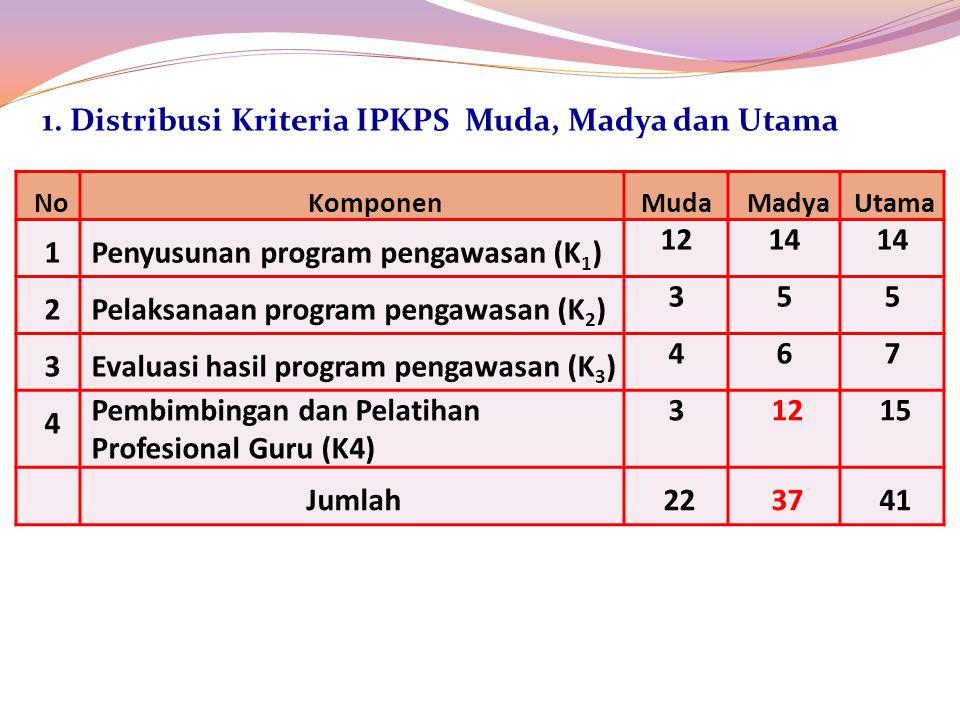 1. Distribusi Kriteria IPKPS Muda, Madya dan Utama 1