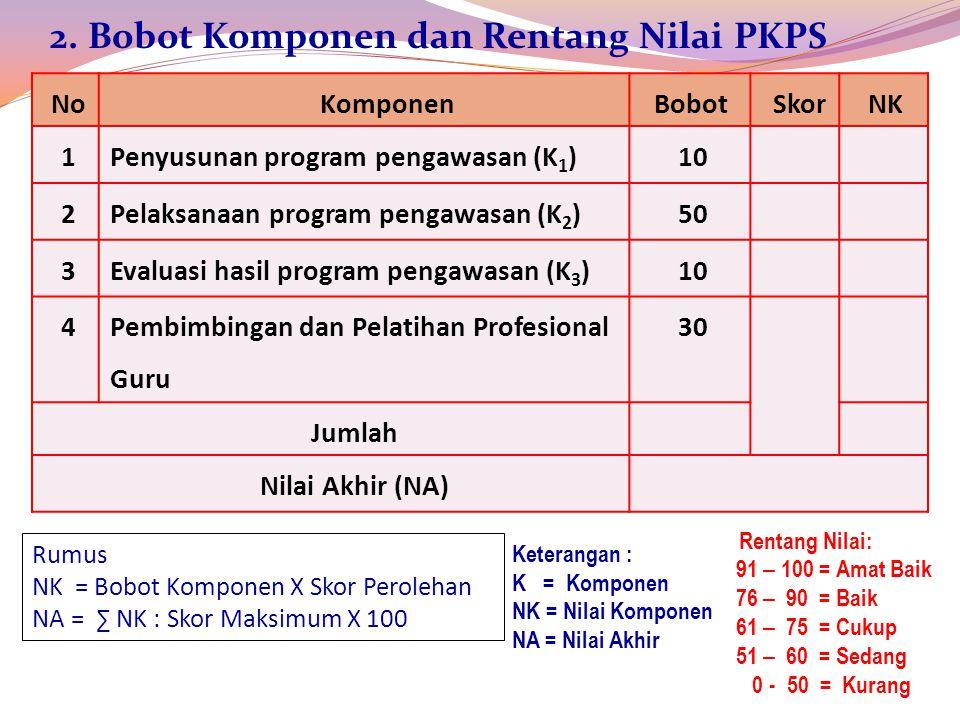 2. Bobot Komponen dan Rentang Nilai PKPS