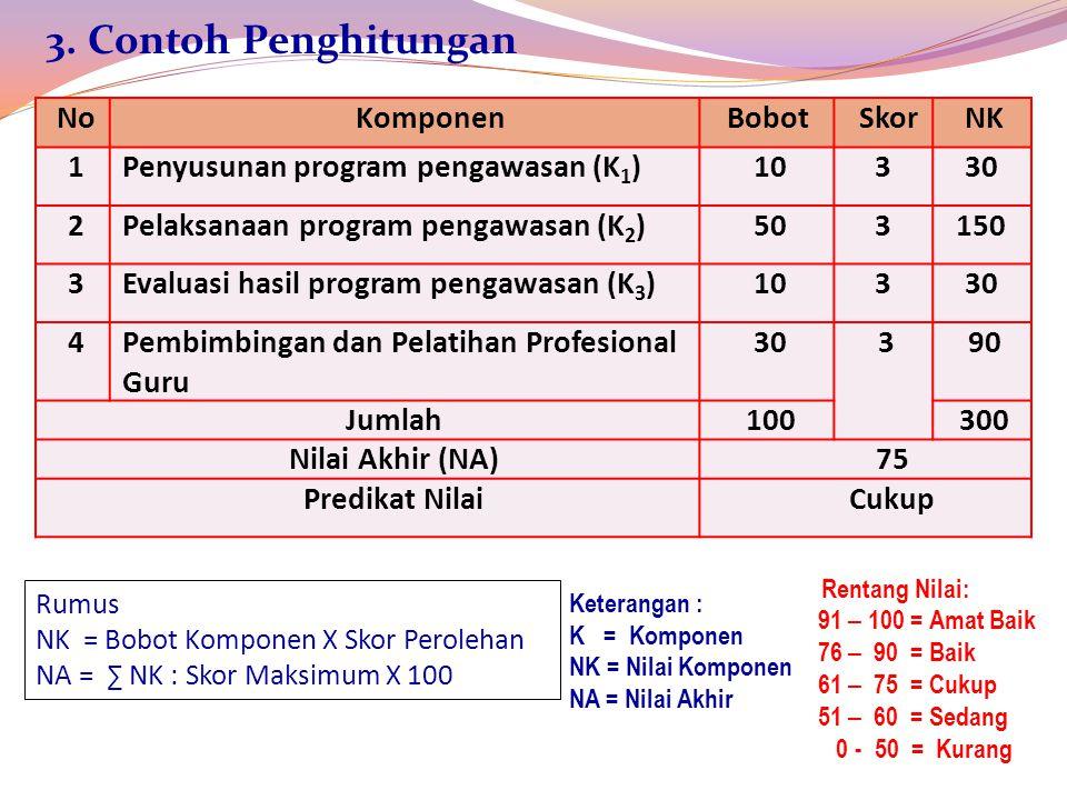 3. Contoh Penghitungan No Komponen Bobot Skor NK 1